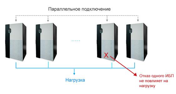 Резервирование по схеме N+X