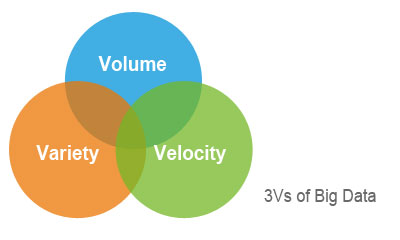 3Vs of Big Data