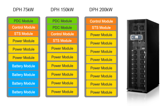 The availability of DPH 75kW and DPH 150kW is subjected to confirmation with Delta local sales.