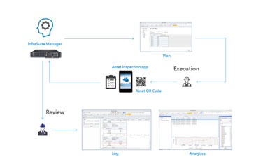 The Flow of Inspection Execution and Review