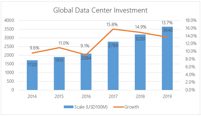 Global Data Center Investment