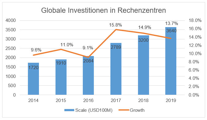 Globale Investitionen in Rechenzentren