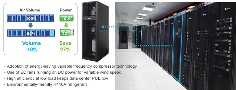 High-performance inverter air-conditioning equipment