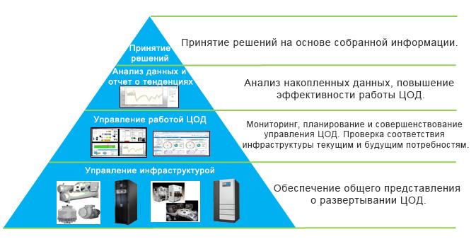программное решение для комплексного управления