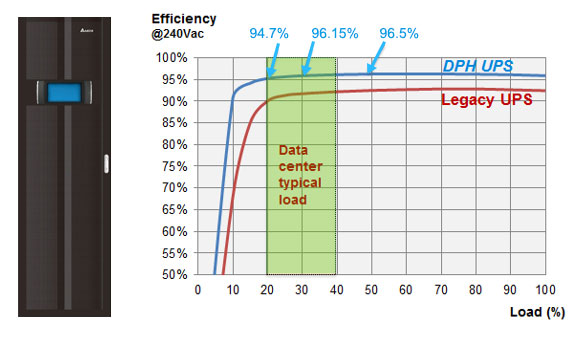 The modularization of the UPS system