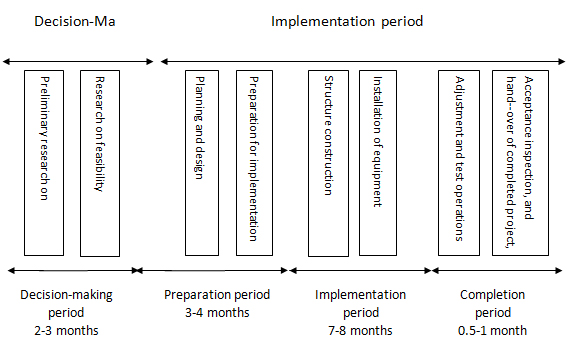 Basic construction period of data centers