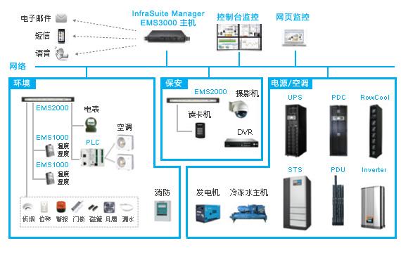台达数据中心管理阶层架构