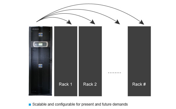 Scalable and configurable for Present and Future Demands