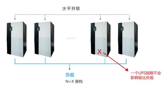N+X冗余或热备份架构提高系统可靠性
