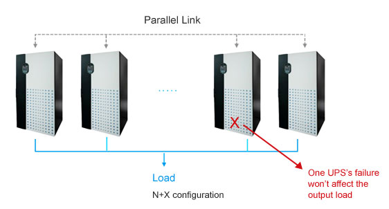 N+X redundancy or hot-standby configuration increases system reliability