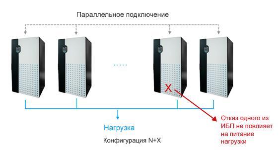 Конфигурация N+X