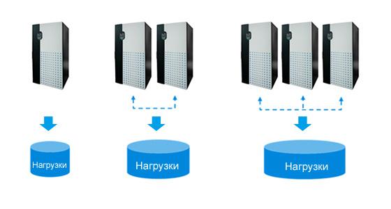 Параллельное подключение ИБП Ultron DPS без привлечения дополнительного оборудования позволяет быстро увеличить выходную мощность до 3200 кВА в соответствии с ростом бизнеса.